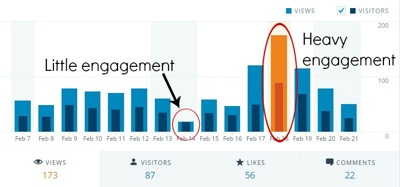 Wordpress engagement stats view count | the lonely tribalist